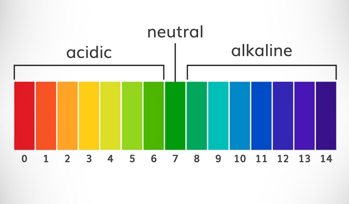 The human body is designed to operate within a very narrow pH range, which is around 7.365