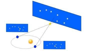 Représentation schématique de la mesure de la distance des étoiles par calcul de la parallaxe. Le maximum de la parallaxe est obtenue entre le 3 janvier (périhélie) et le 3 juillet (aphélie). J'ignore d'où je tire cette illustration, mais elle est très parlante.