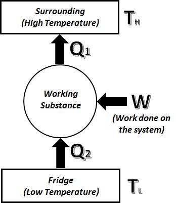COP(Heat Pump)=COP(Refrigerator)+1 - Curio Physics