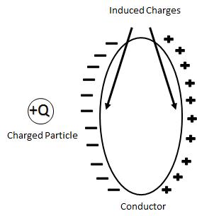 Methods of Charging