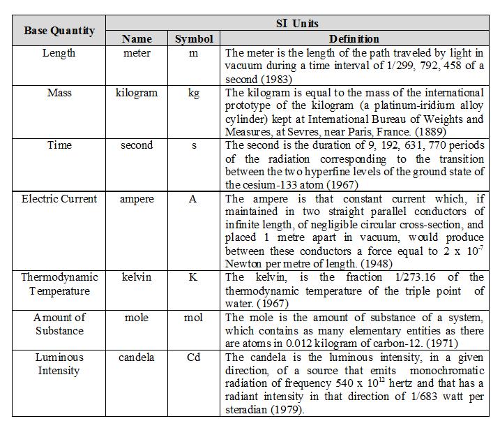 System of Units - Curio Physics