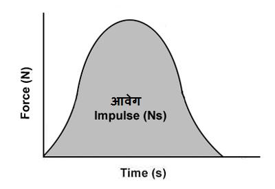 आवेग - Curio Physics