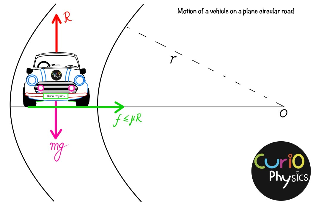 Motion of a vehicle on a plane and banked circular path - Curio Physics