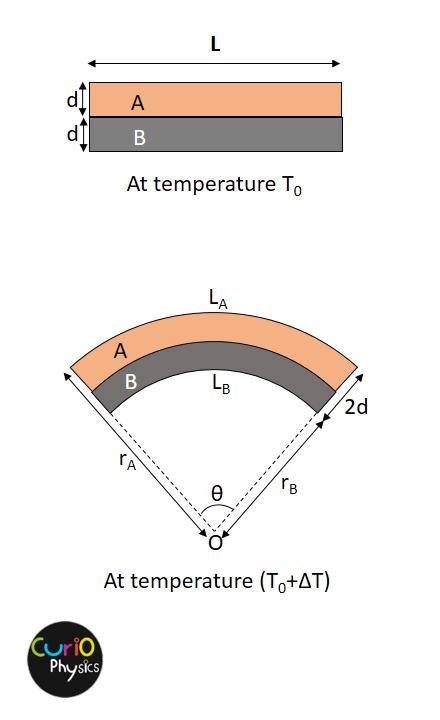 Bimetallic Strip question - Curio Physics