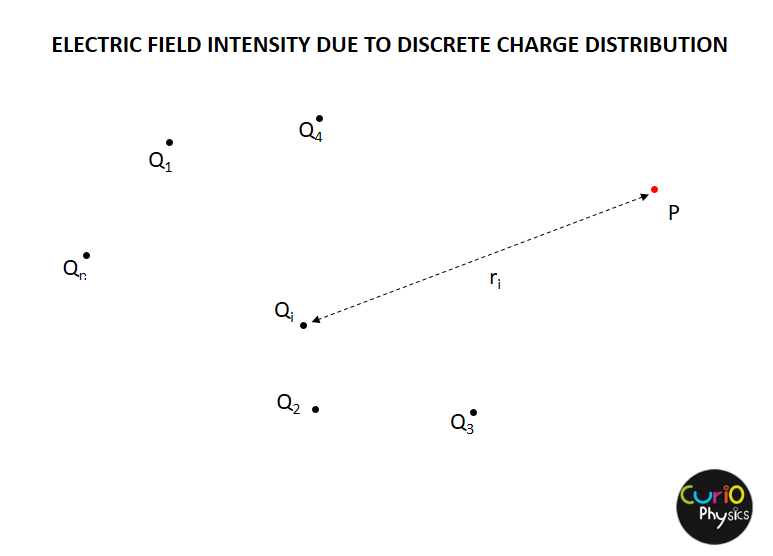 Intensity Charge Distribution - Discrete Charge distribution - Curio Physics