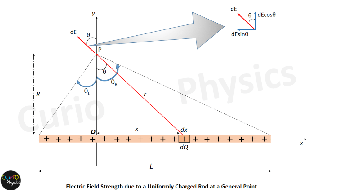 Electric Field Strength due to a Uniformly Charged Rod at a General Point - Curio Physics