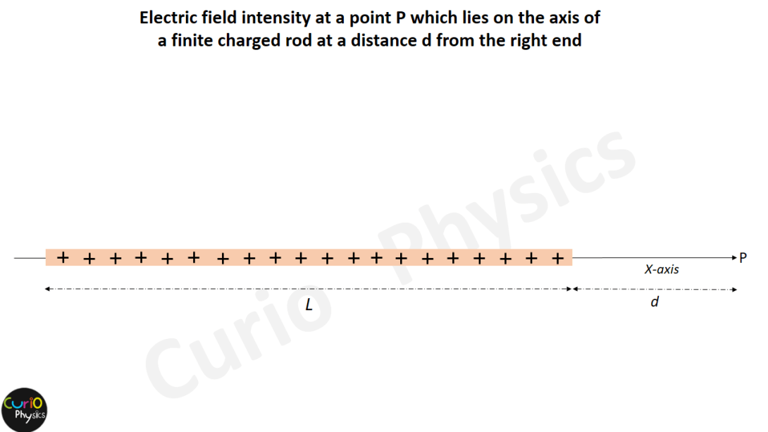 Electric Field Strength when the point P lies on the axis of the finite charged rod at a distance d from the right end - Curio Physics
