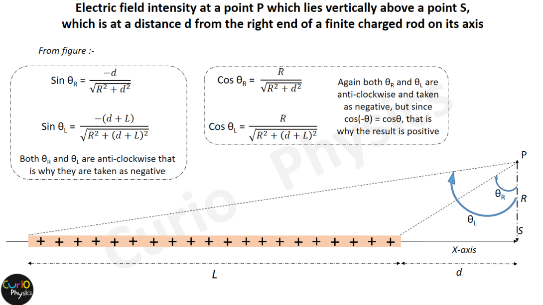 Electric Field Strength when the point P lies vertically above a point S, which is at a distance d from the right end, on the axis of the finite charged rod - Curio Physics