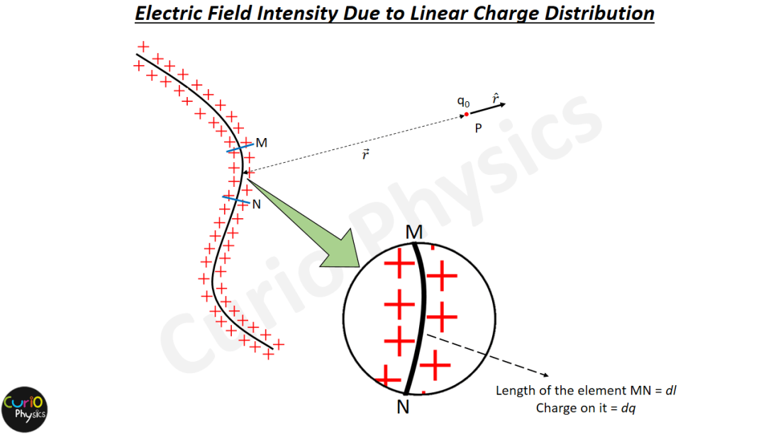 Intensity due to Continuous - liner charge distribution - Curio Physics