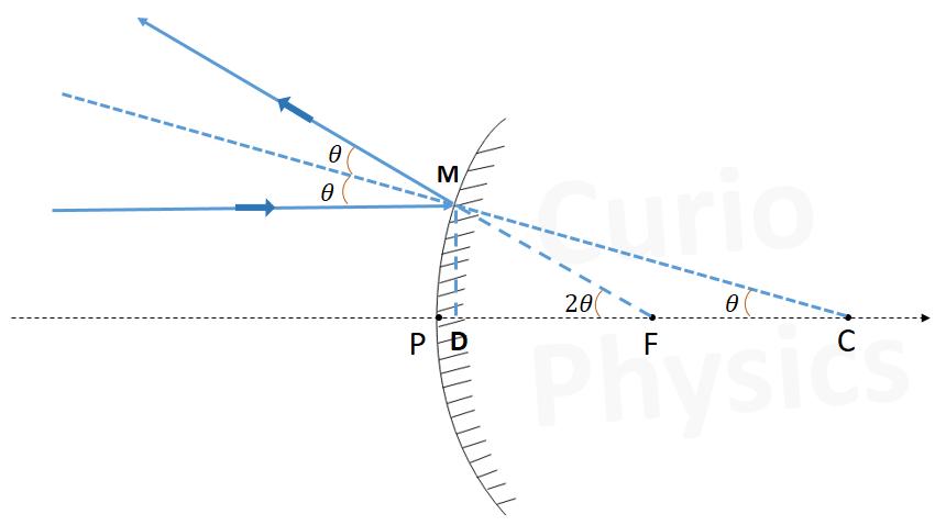 किसी गोलीय दर्पण की फोकस दूरी और वक्रता त्रिज्या में संबंध