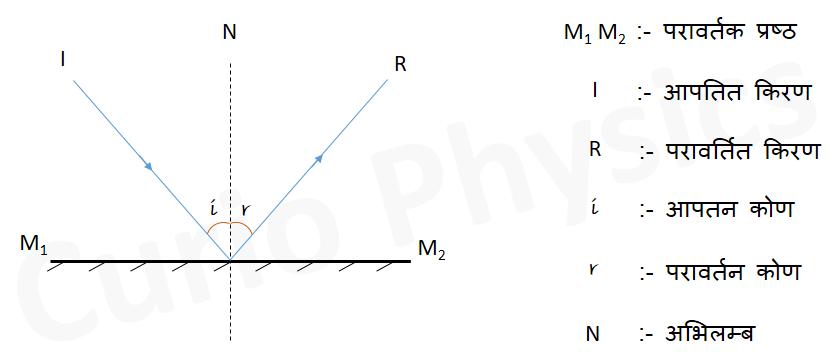 किरण प्रकाशिकी - प्रकाश reflection diagram - Curio Physics