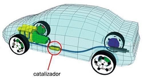 catalizador de coche
