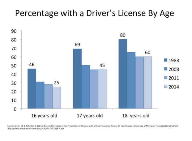 drivers-license-by-age