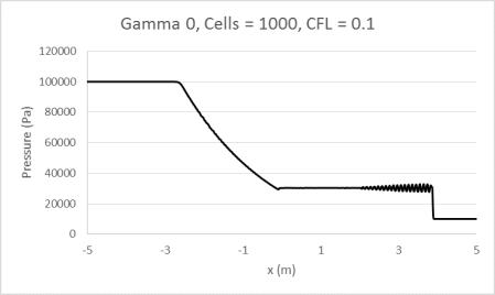 Gamma0_1000_0.1
