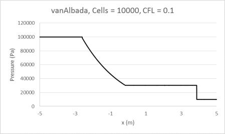vanAlbada10000_0.1
