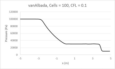 vanAlbada100_0.1