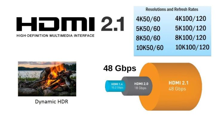 An info-graphic of HDMI 2.1 specification features