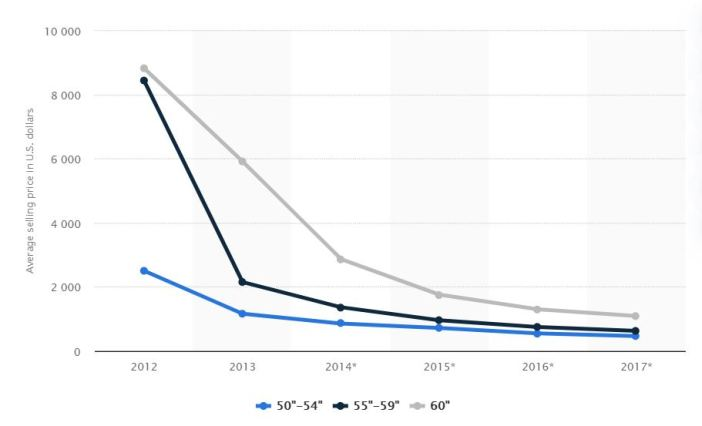 average selling price of 4k TVs worldwide 2012-2017