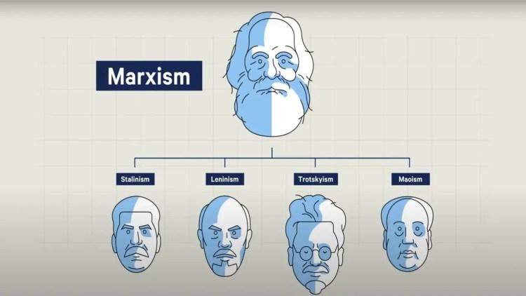 Communism socio-economic system and Marxist ideology.