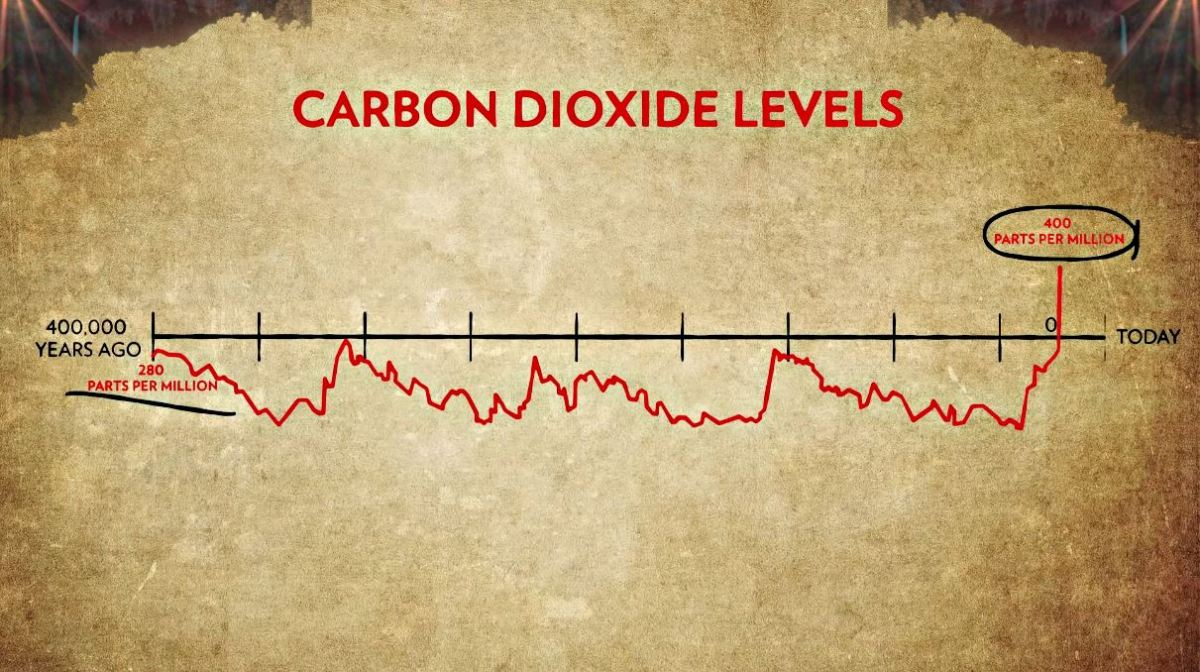 co2 affect climate change.