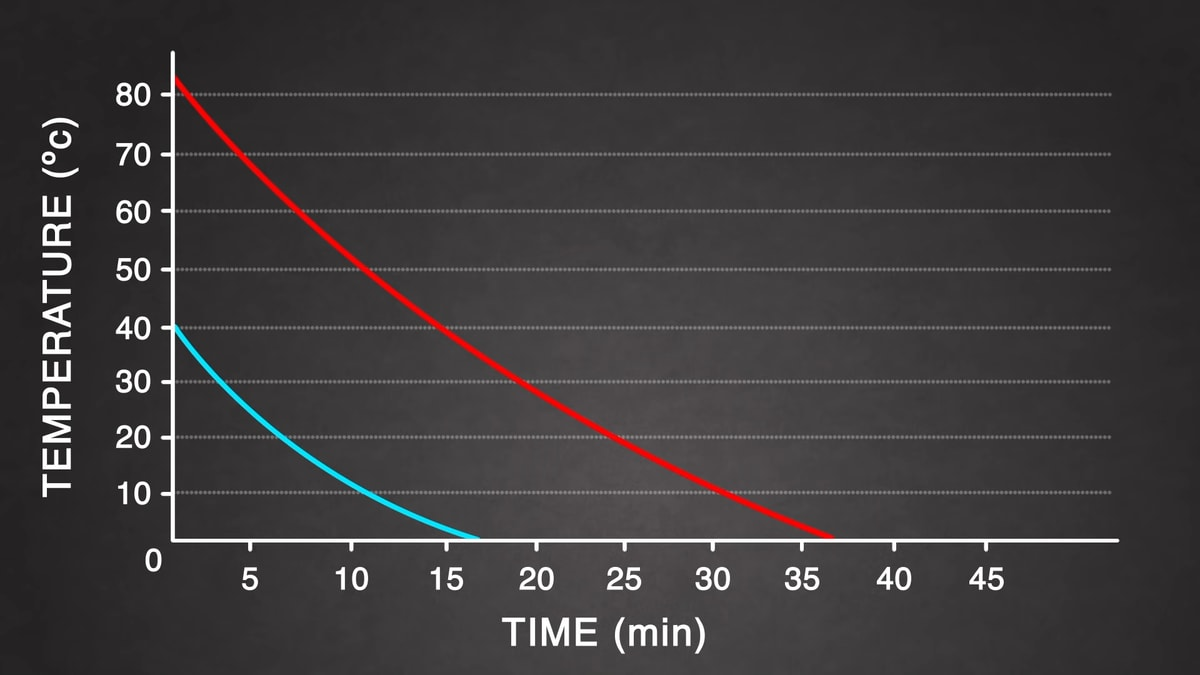 A graph showing how fast hot water freezes relative to cold water.