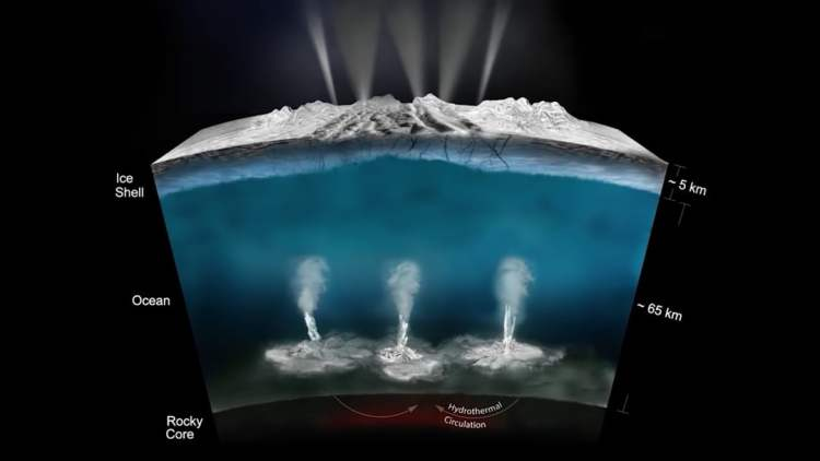 Icy moons have subsurface oceans of salty, liquid water which may well
