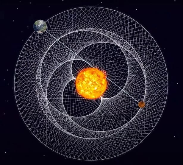 Picture of Venus and Earth orbit around the sun.