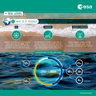 Sea-level-Rise_PT2_24Sept