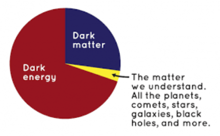 dark matter and energy