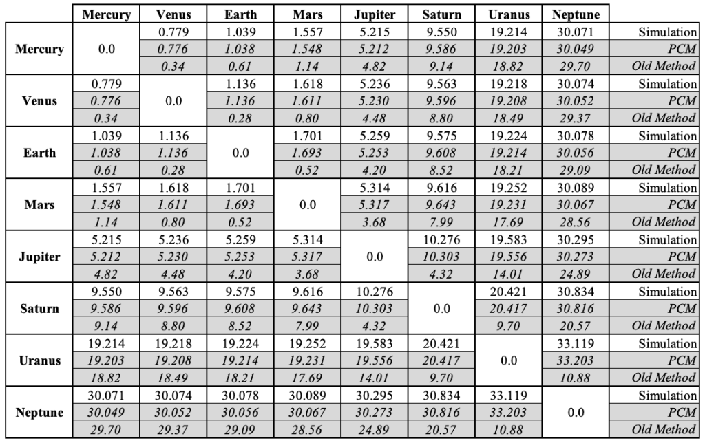 A comparison of the average distances (in astronomical units) between planets, as obtained via simulation, the point-circle method, and the common method used by various educational websites. Image Credit: Physics Today.