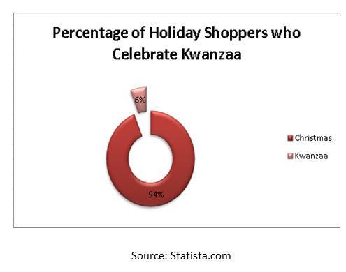 kwanzaa chart2
