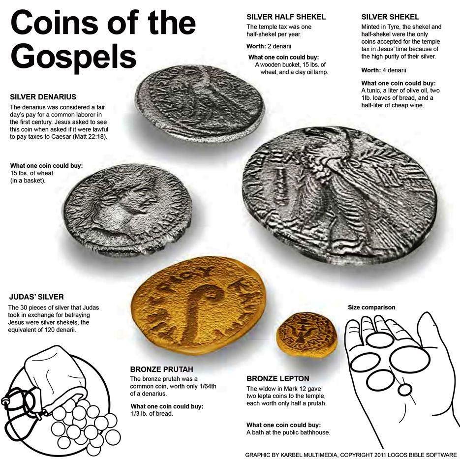 coinsOfTheGospels
