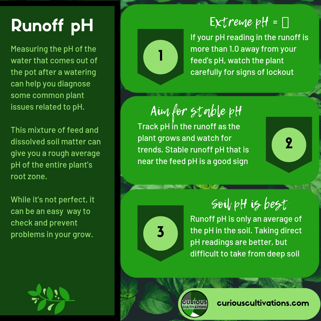 Runoff pH: Explaining the Bro Science | Curious Cultivations