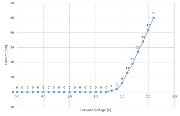 Chart showing LED I.V. curve. This curve remains very close to 0V until 1.7V and then quickly goes to 2.6V at 50mA of output.