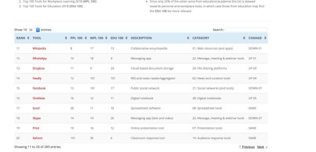 Jane Hart ranking of wikipedia