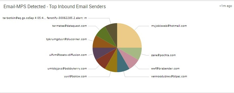 FireEye - Email-MPS Detected - Top Inbound Email Senders
