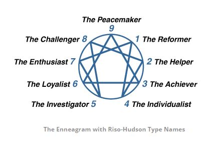 free enneagram personality test 1 9