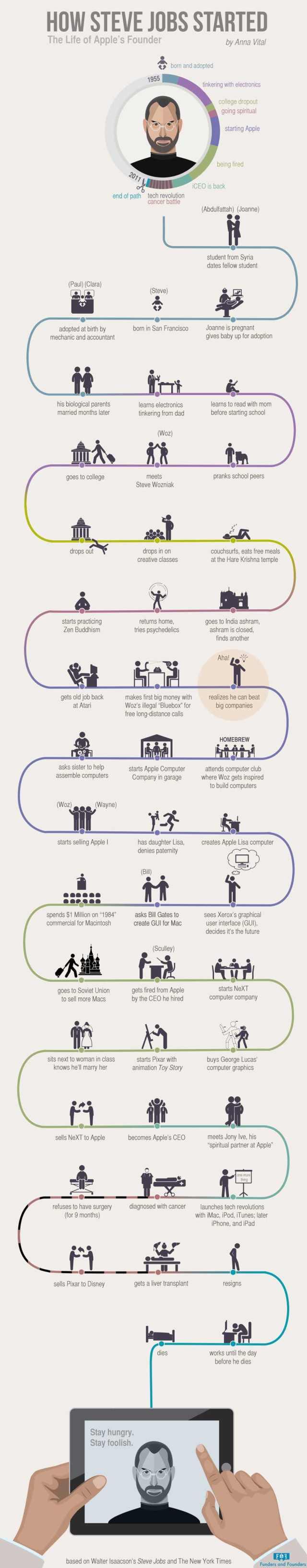 Steve Jobs journey