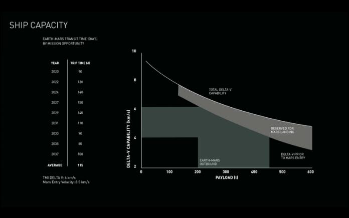 BFS Spaceship capacity