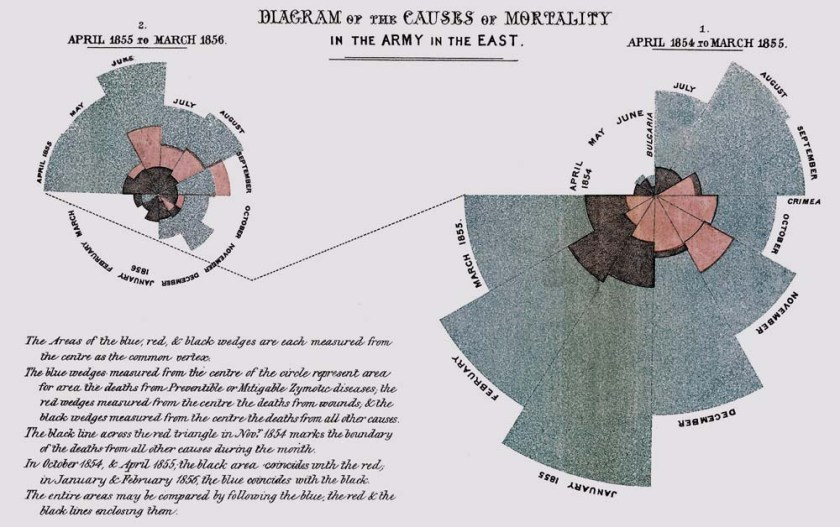 Florence Nightingale chart showing causes of deaths in military hospital