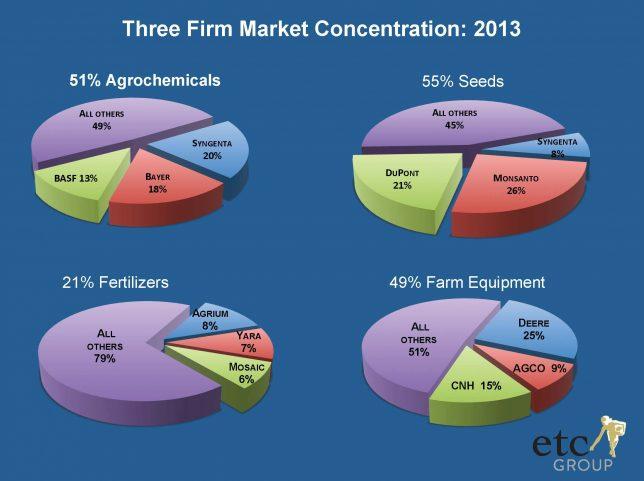 出展: Mega-Mergers in the Global Agricultural Inputs Sector (etc GROUP)
