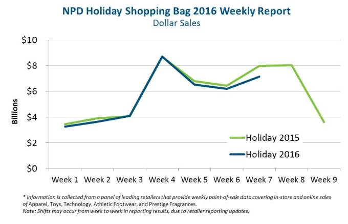 NPD-Holiday-Shpping-Bag-2016-report