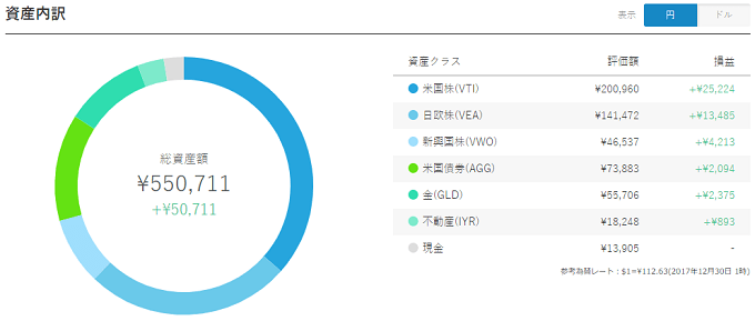WealthNavi Result 20171230 JPY