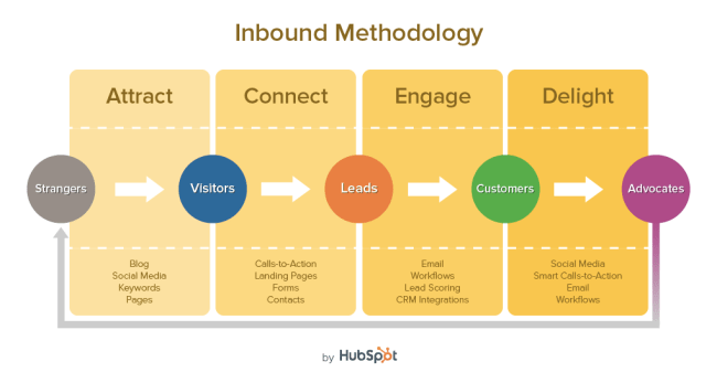 HubSpot Inbound Marketing diagram