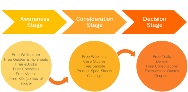 content for each stage of solar buyer's journey