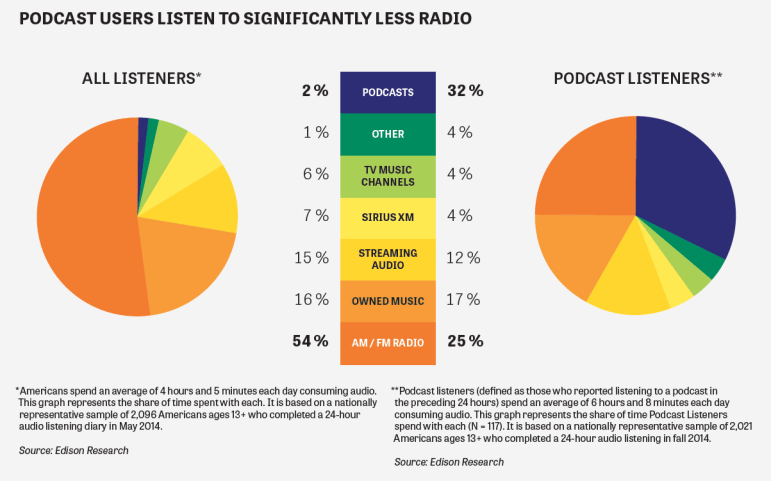 podcast-users