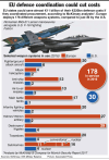 European military procurement