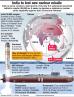 India K-4 nuclear missile