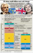 Massive EU Brexit bill