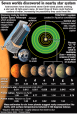 Seven-planet extrasolar system discovered